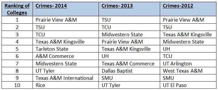 tx crime at colleges