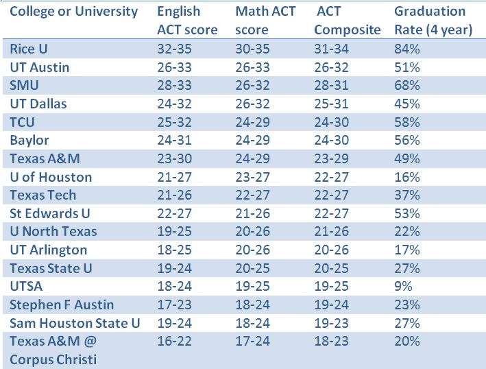 avg ACT at Texas colleges