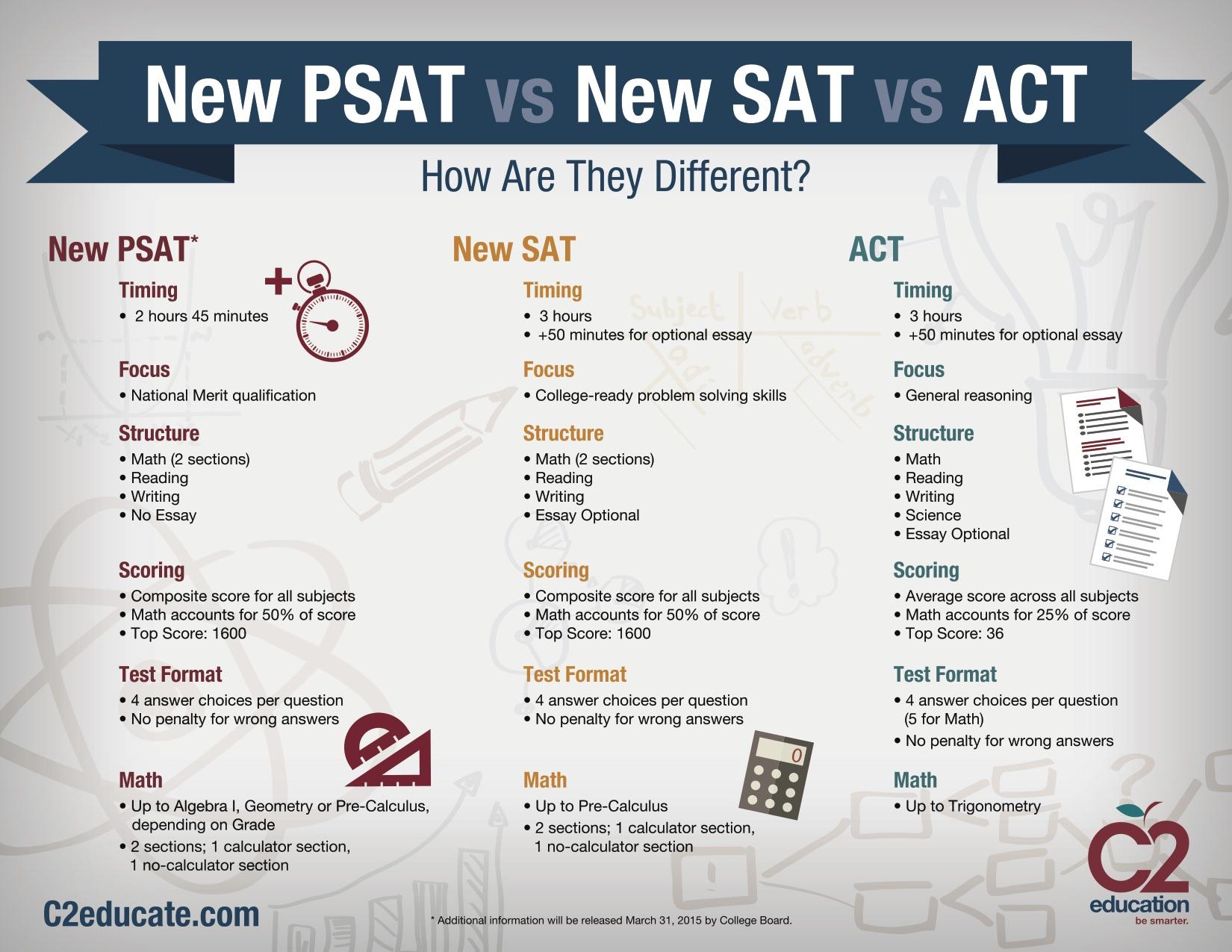 Understanding the PSAT