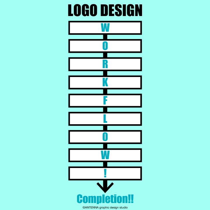 ロゴデザインワークフロー