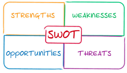 Marketing 101 Creating A Swot Analysis For Your Blog Or