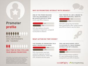 Social@Ogilvy Infographic