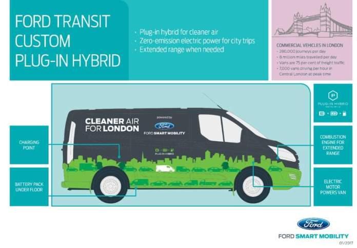 Ford TfL Transit