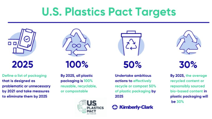 Kimberly-Clark announces its partnership with the US Plastic Pact