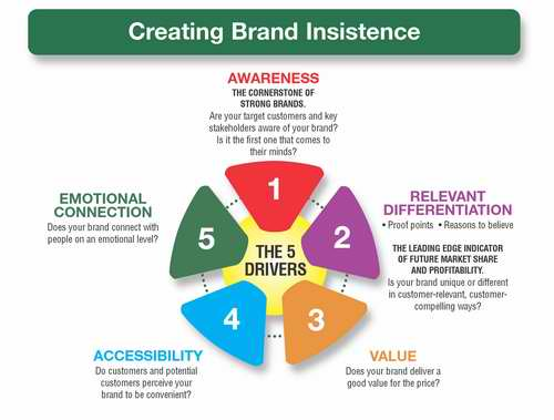 5 Drivers Of Brand Insistence  Branding Strategy Insider