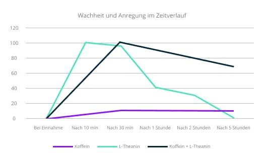 grafik l-theanin