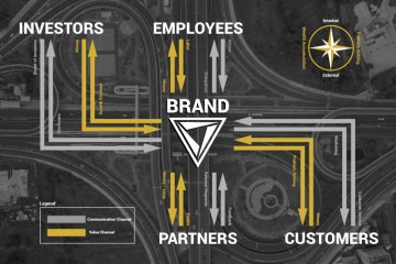Diagram of a brand's relationships with it's stakeholders: investors, employees, partners and customers.