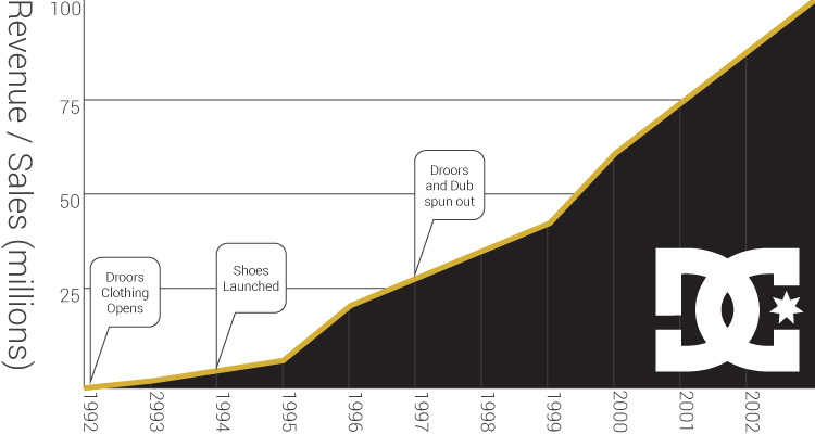 DC Shoes Sales or Revenue from 1992 to 2003