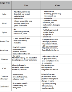 Energy comparison chart also brandon munoz apes rh weebly