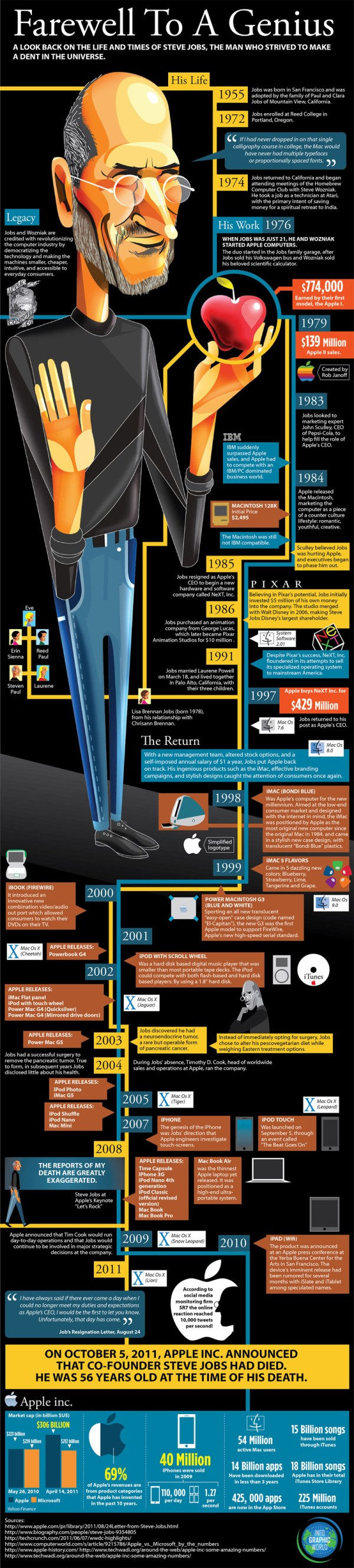 Steve Jobs Visual Biography And Quotes