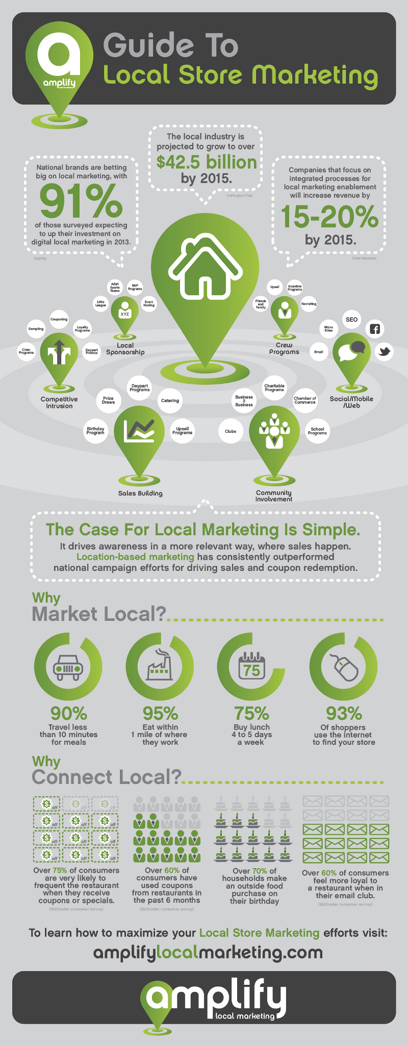 shop local infographic
