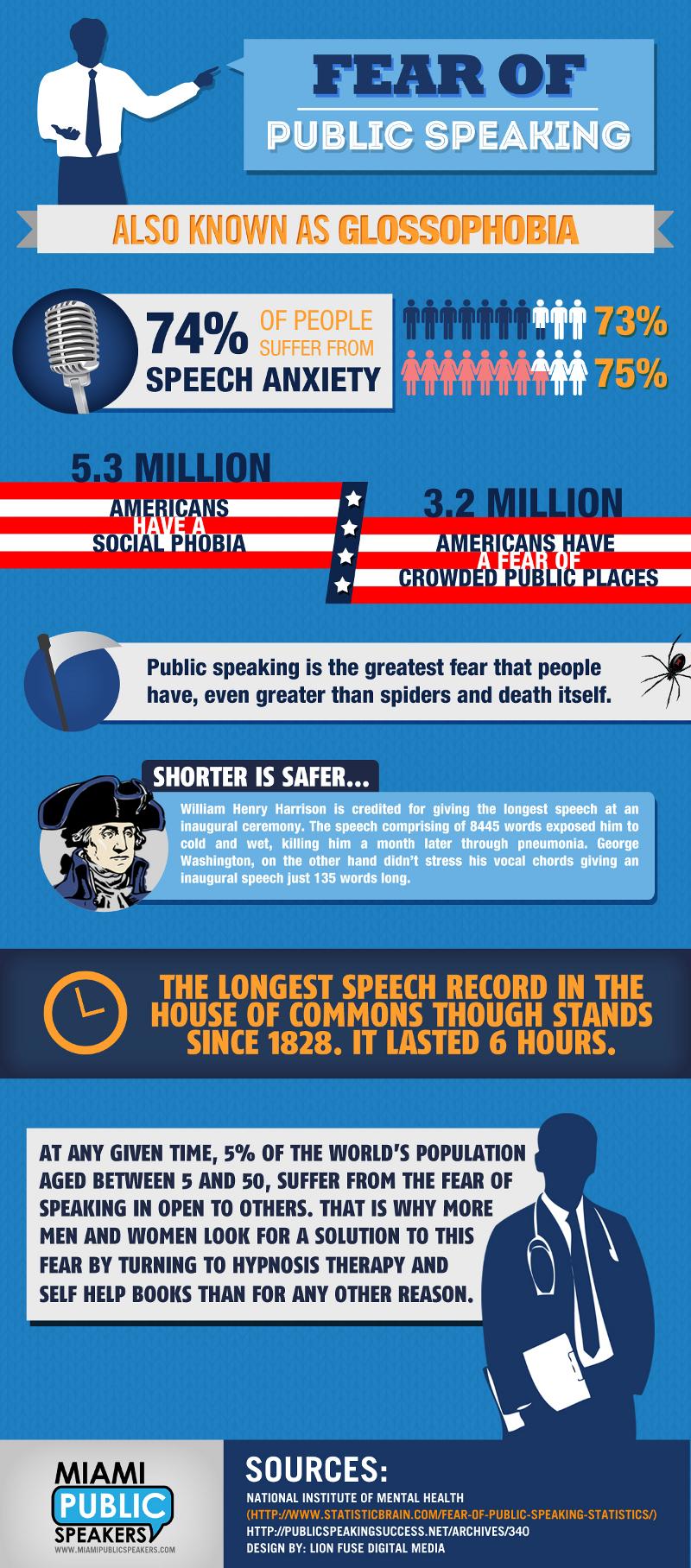 15 Fear of Public Speaking Statistics - BrandonGaille.com