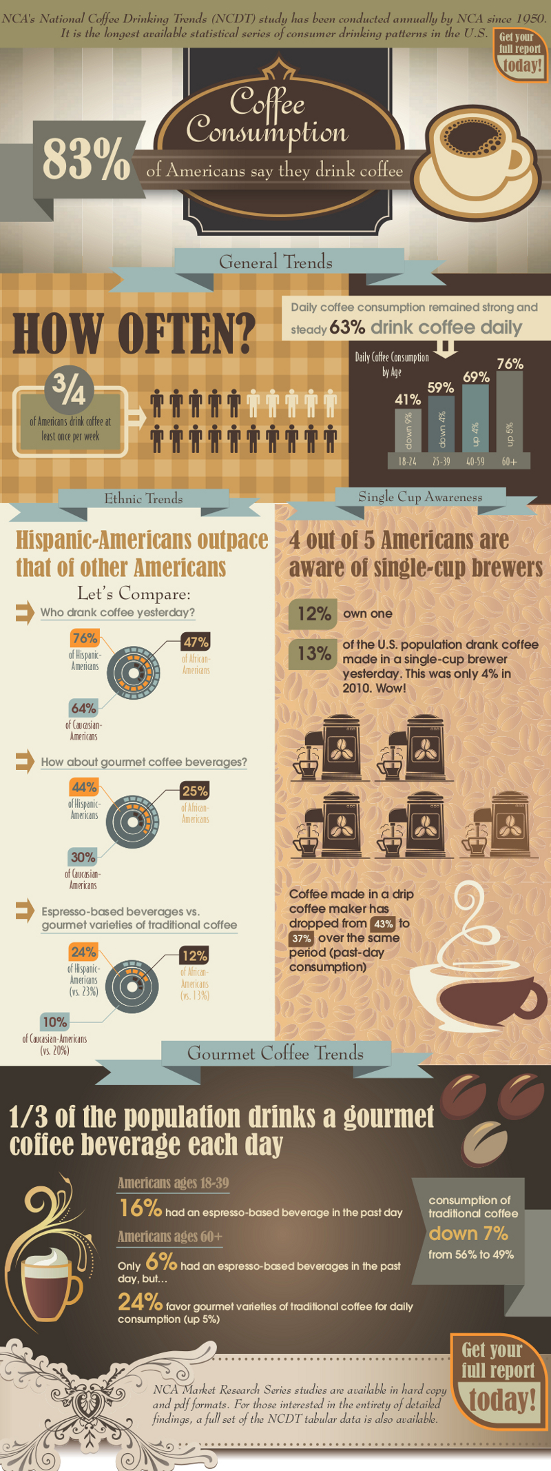 27 Coffee Shop Industry Statistics and Trends