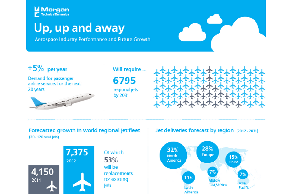 53 Aerospace Industry Statistics and Trends