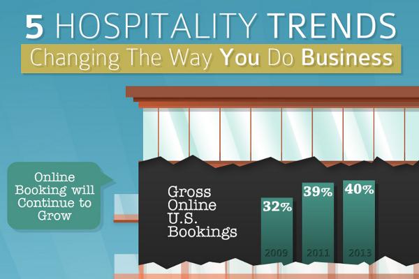 11 Intriguing Hospitality Industry Statistics