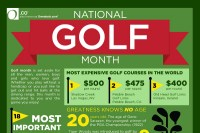 11 Important Golf Industry Statistics | BrandonGaille.com