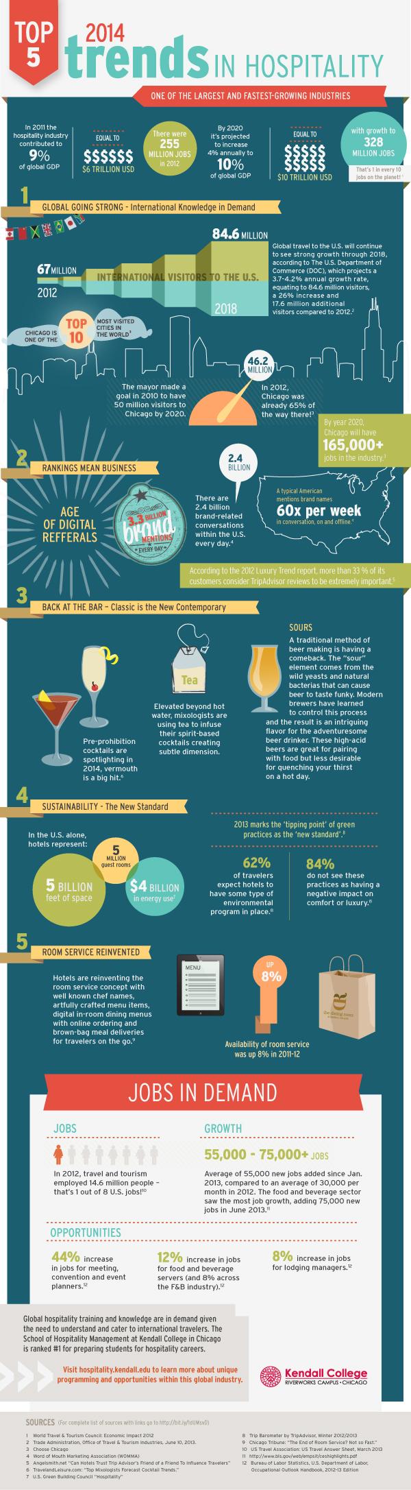 17 Hospitality Industry Employment Statistics