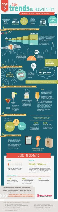 17 Hospitality Industry Employment Statistics ...