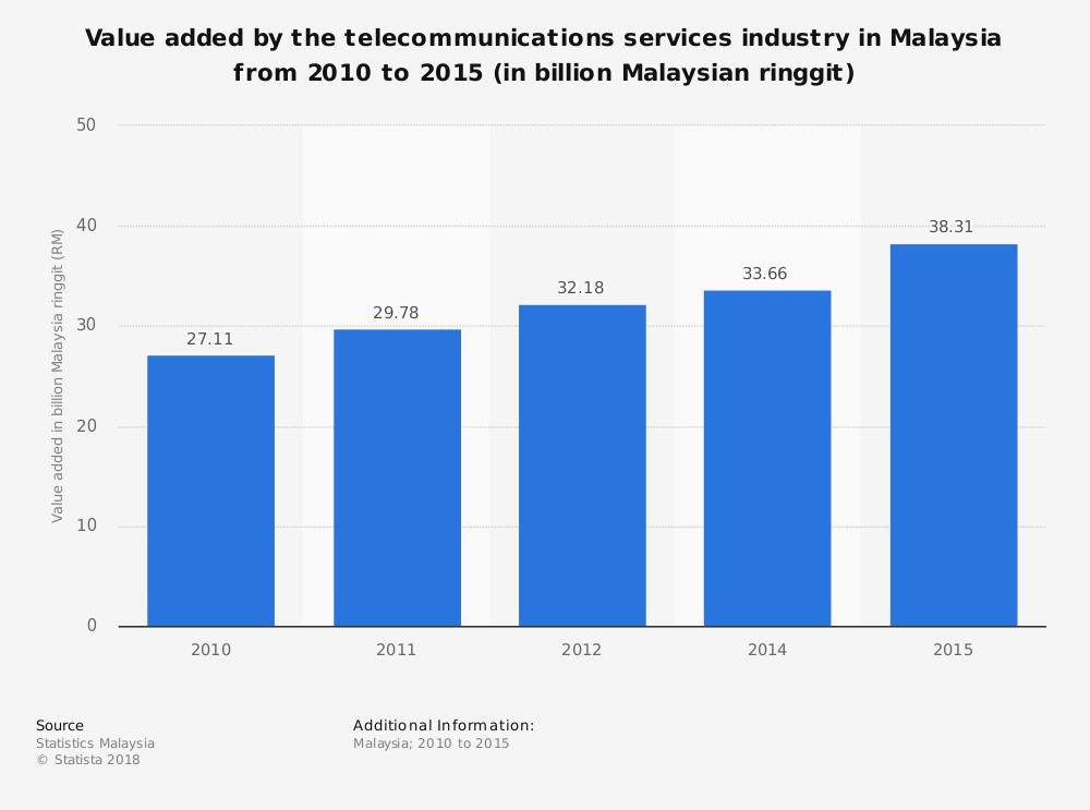 25 Malaysia Telecommunication Industry Statistics and