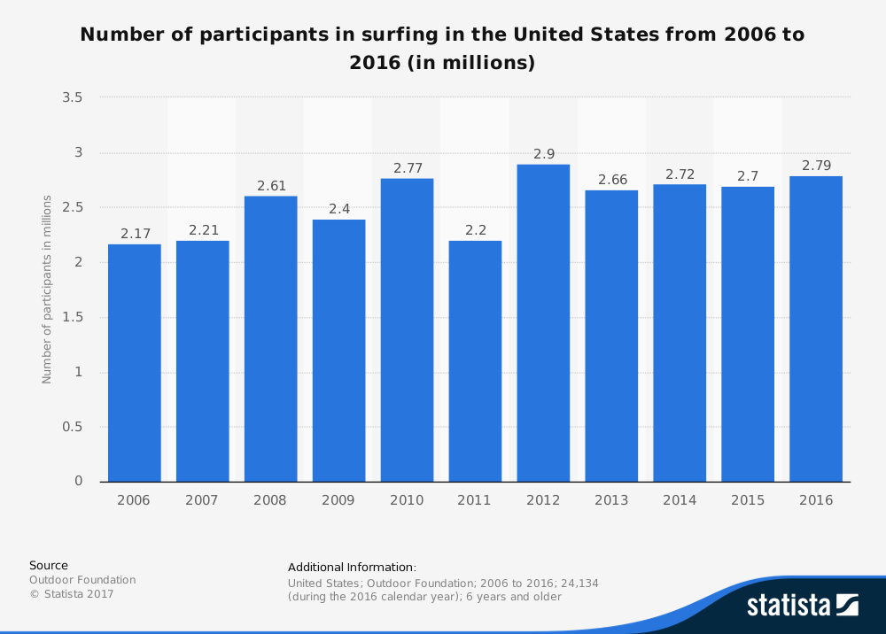 22 Surfing Industry Statistics and Trends