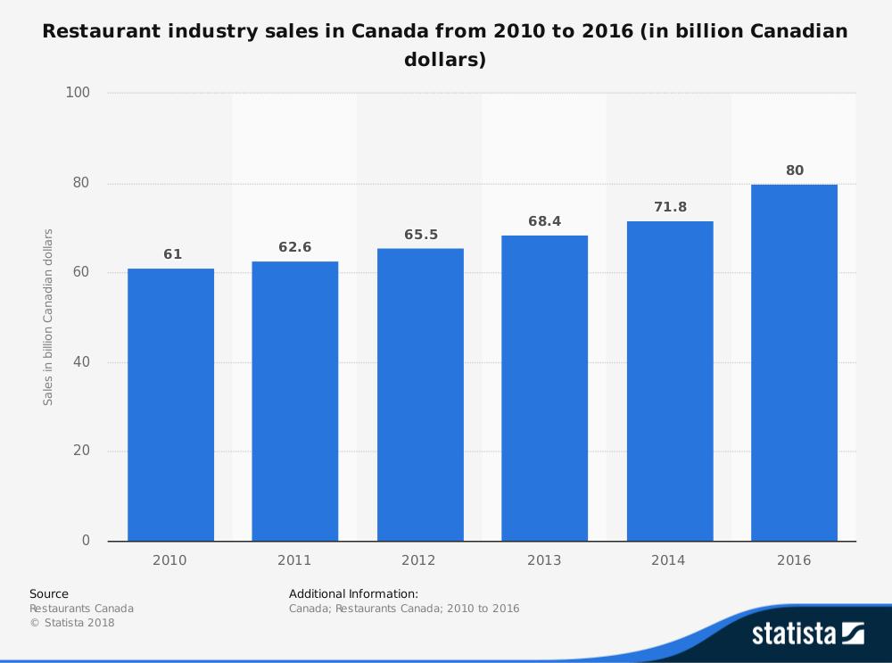 21 Canadian Restaurant Industry Statistics, Trends