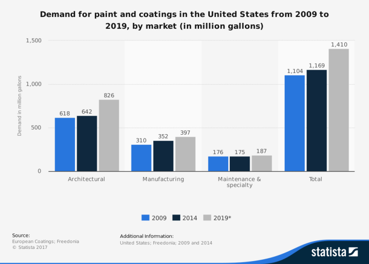 Paint and Coatings Industry Statistics Forecast by Market