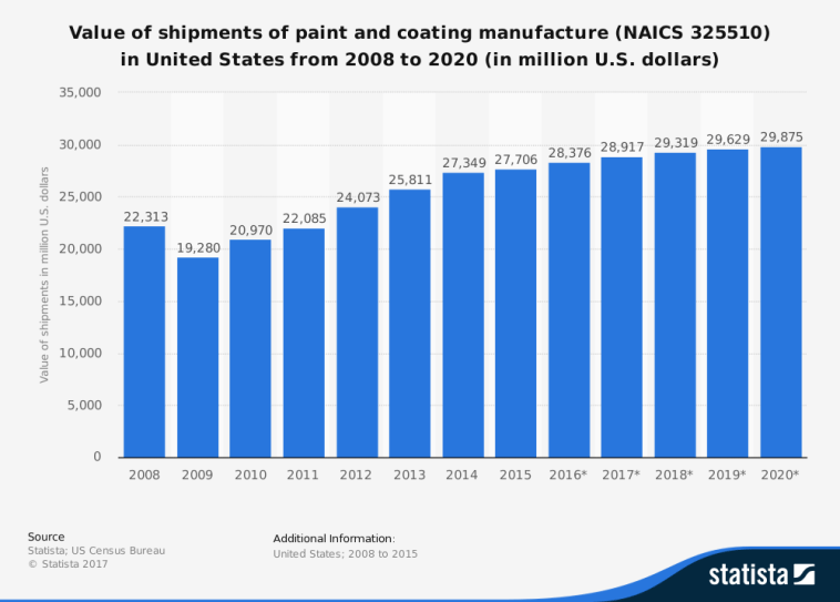 Paint and Coatings Industry Statistics in the United States