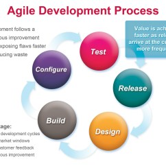 Agile Development Model Diagram Allen Bradley 2100 Mcc Wiring Diagrams What Is And Are User Stories Brandonlumxl