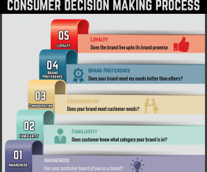Ultimate Guide to Consumer decision making process