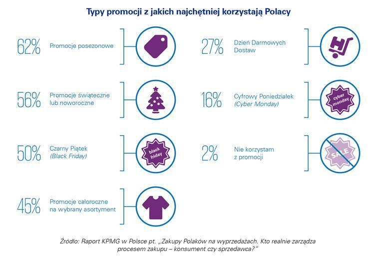 KPMG  KPMG: Polacy czekają z zakupami do wyprzedaży image007 min