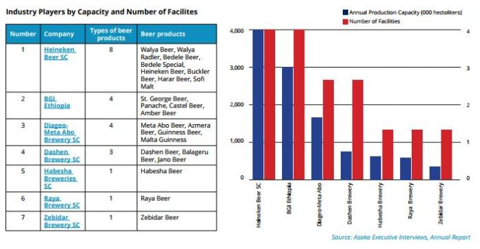 Industry Map: Ethiopia Alcoholic Beverages, Malt Processors Fall Short of Supplying Domestic Demand, Opening Door for Foreign Players. - Brand Spur