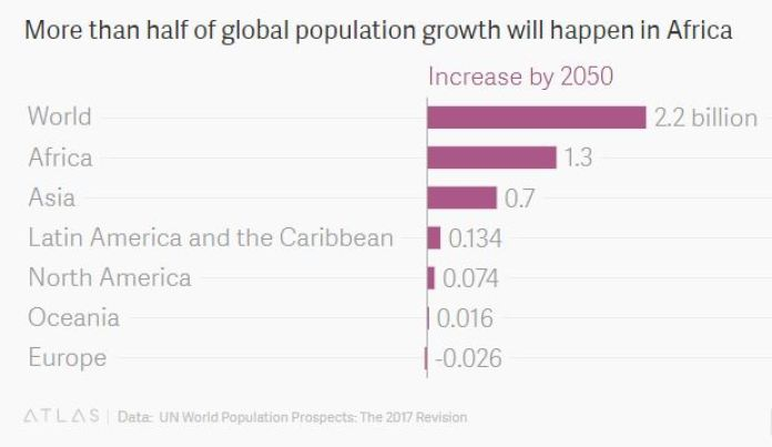 Numbers Game: Nigeria's Population Problem is the Result of Poor Policy Implementation - And It'll Only Get Worse - Brand Spur