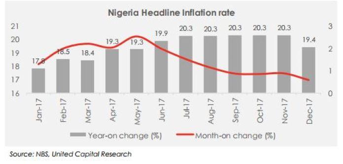 DECEMBER 2017 INFLATION: DATA REACTION & OUTLOOK - Brand Spur