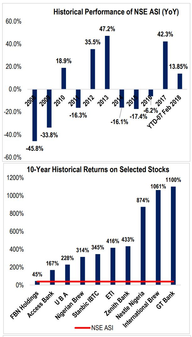 Benefits of Long-Term Investment Strategy in the Equity Market - Brand Spur