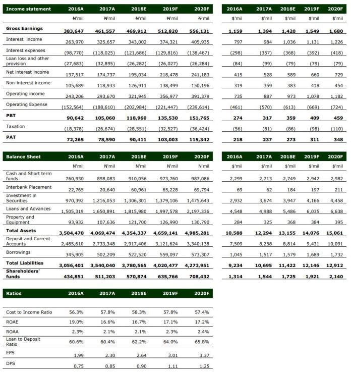 UBA PLC FY'17 - Persistent Earnings Track Estimates, PAT Up 9% Y/Y - Brand Spur