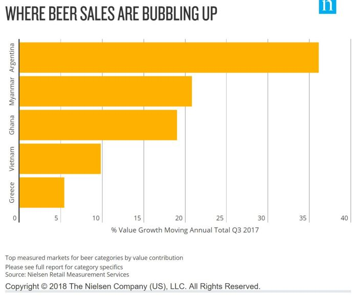 BEER CONSUMERS IN EMERGING MARKETS OFFER A FLAVORFUL, FLOURISHING FUTURE - Brand Spur