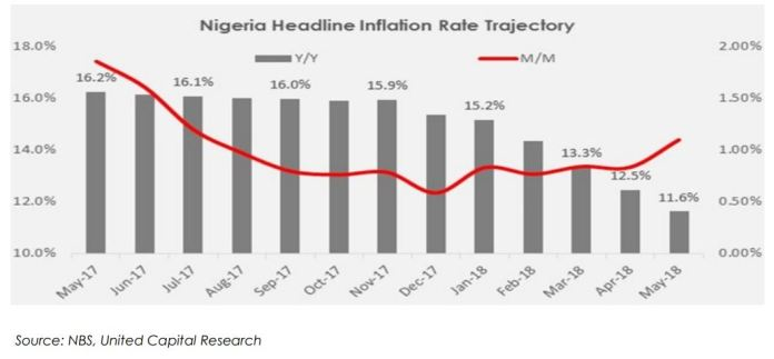 MAY 2018 INFLATION: DATA REACTION & OUTLOOK AS NIGERIA'S INFLATION RATE MODERATES TO 11.6% Y/Y - Brand Spur