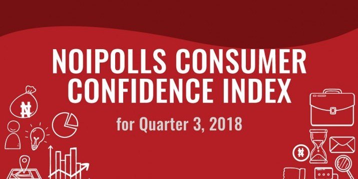 Consumer Confidence Index Declined by 6.2 points in Q3, 2018 – NOIPolls