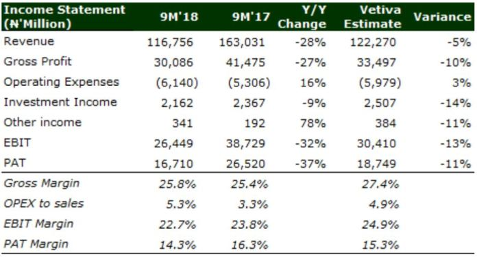 Dangote Sugar Refinery Plc: External Factors Weigh On Q3'18 Performance - Brand Spur