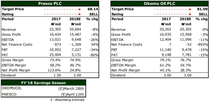 Nigeria Agriculture Sector - FY'18 Earnings Preview: Weak Crude Palm Oil prices will pressure FY'18 PAT - Brand Spur