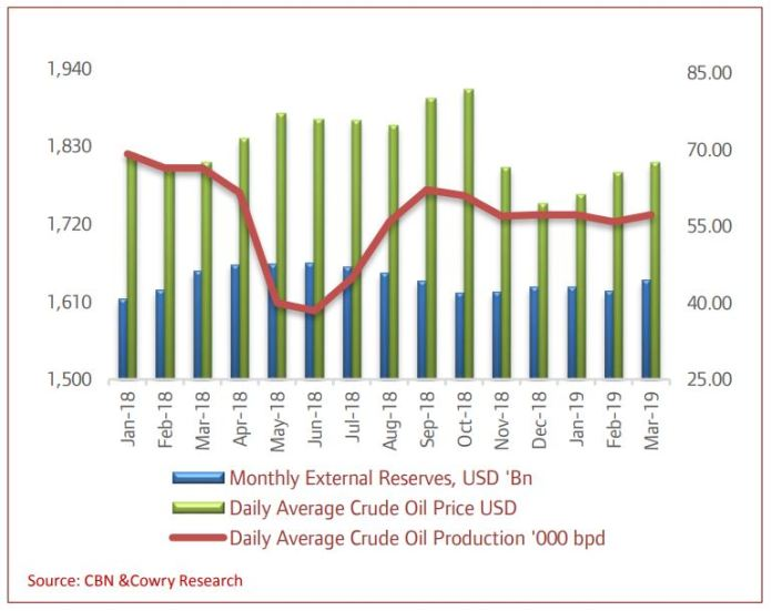 FAAC Distributions to States Increase in 2018 amid Higher Crude Oil Price & Production - Brand Spur