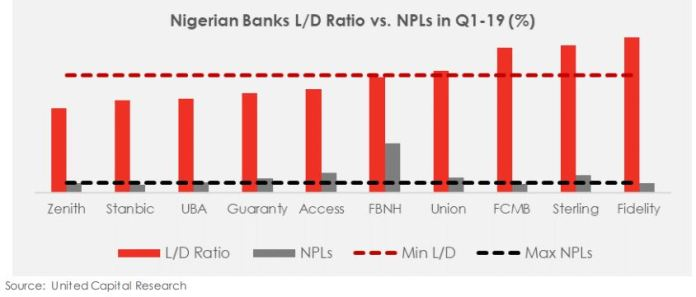 Will the CBN's recent efforts spur real sector credit? - Brand Spur
