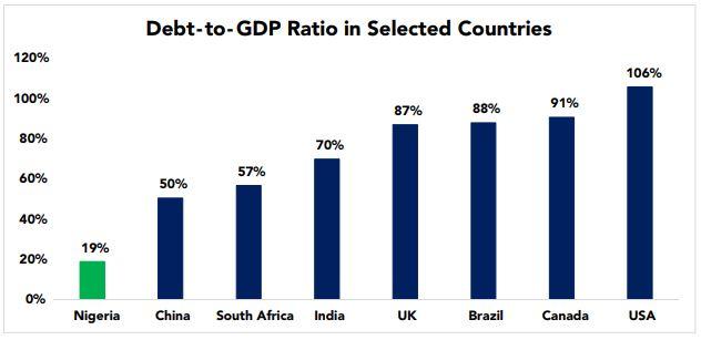 Nigeria Has Room for More Public Debt, Expert Insists - Brand Spur