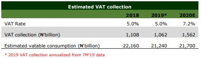FG moves to raise VAT rate to 7.2% - Brand Spur