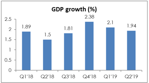 """Q2 GDP Growth Slumps to 1.94%: But there is """"Fire in Soweto"""" - Brand Spur"""