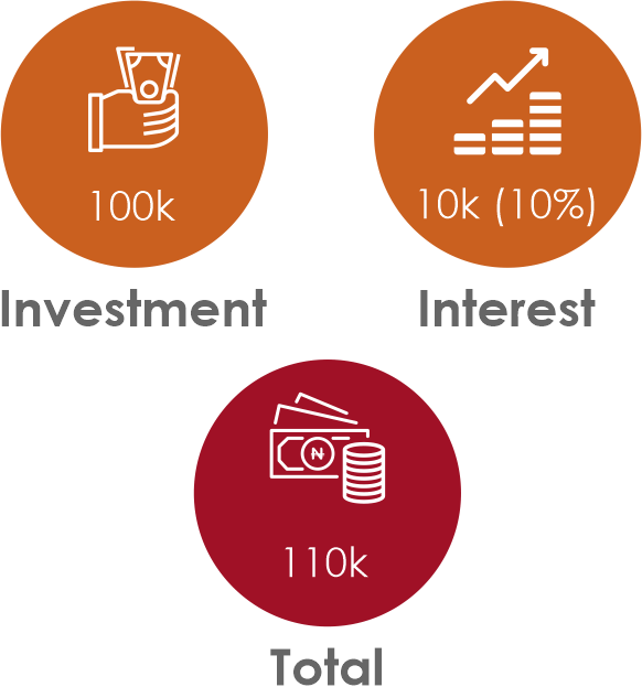 All You Need To Know About Treasury Bills - Brand Spur
