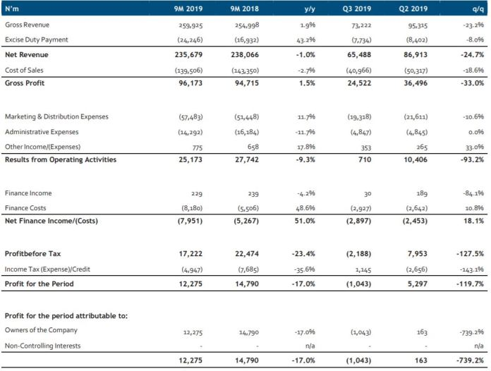 Nigeria Breweries Earnings Review: Excise pressures and high leverage weighs on 9M profit - Brand Spur