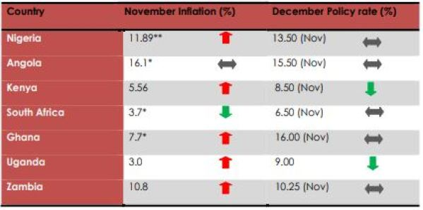 """Inflation, Rolling with the Punches """"Border closure, Lower interest rates…"""" - Brand Spur"""