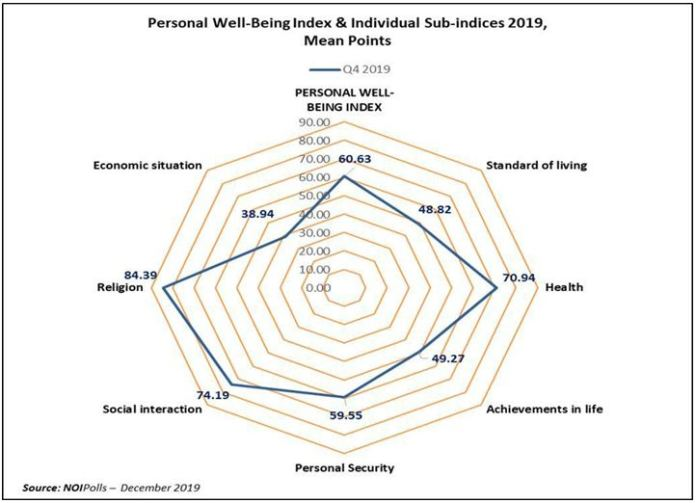 Quarter 4, 2019: The NOIPolls Personal Well-Being Index Stood at 60.6 - Brand Spur