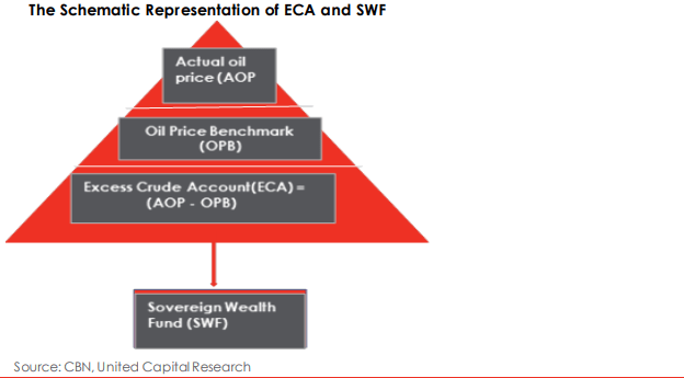 Nigeria's Excess Crude Account: Putting The Pieces Together - Brand Spur
